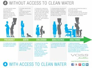 Click on the image to learn more about how not having access to water affects women throughout their lives.