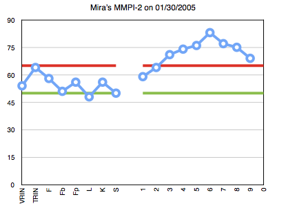 20160131 - 2005 Mira MMPI